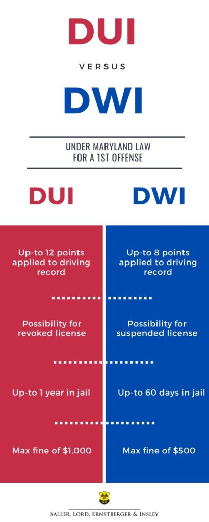dwi vs dui infographic